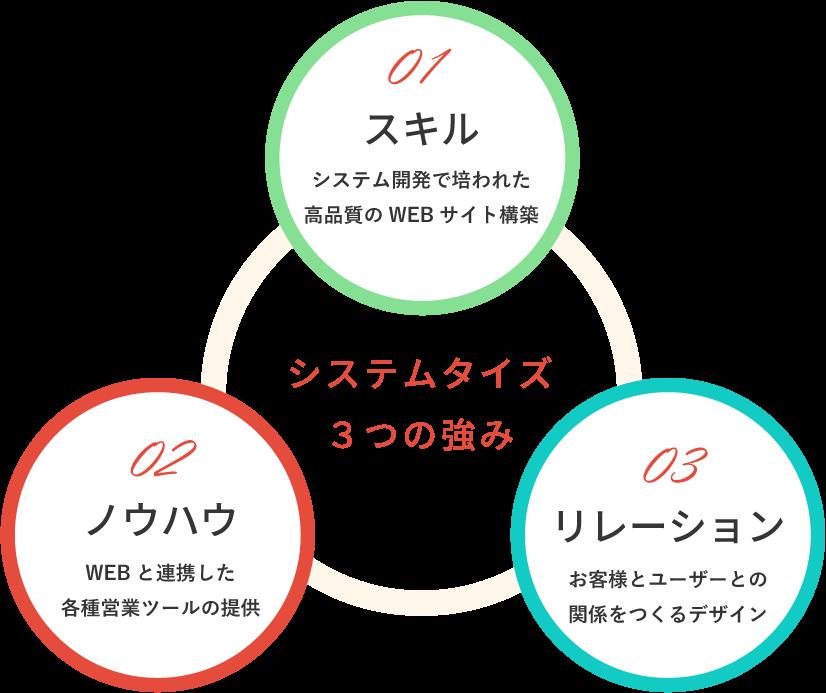 システムタイズ 3つの強み